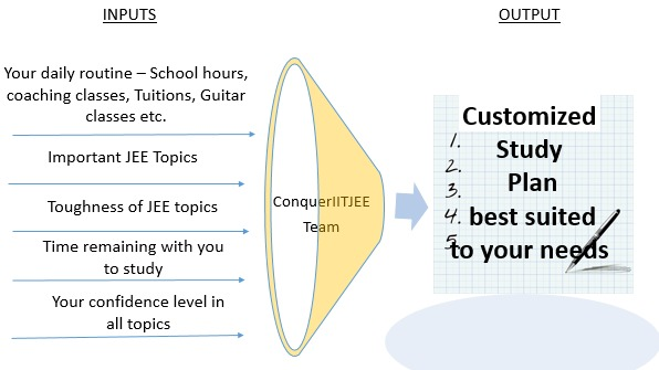 You can also Opt for a Customized Smart Study Plan based on your needs