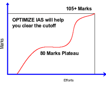 OPTIMIZE IAS ADVANTAGE