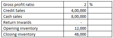 Inventory turnover ratio and average age of inventory