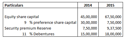 equity share capital and preference share capital